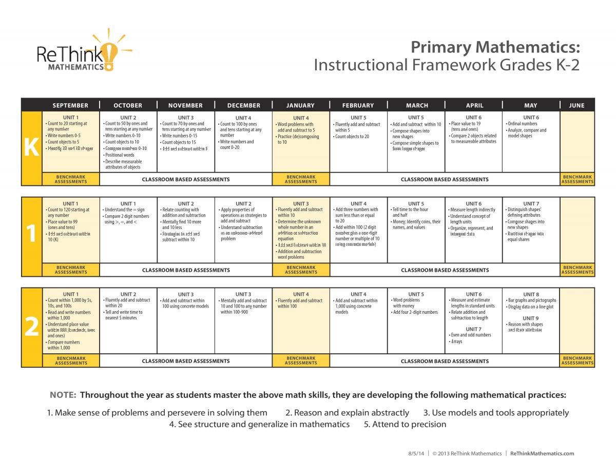 K-2 Instructional Framework