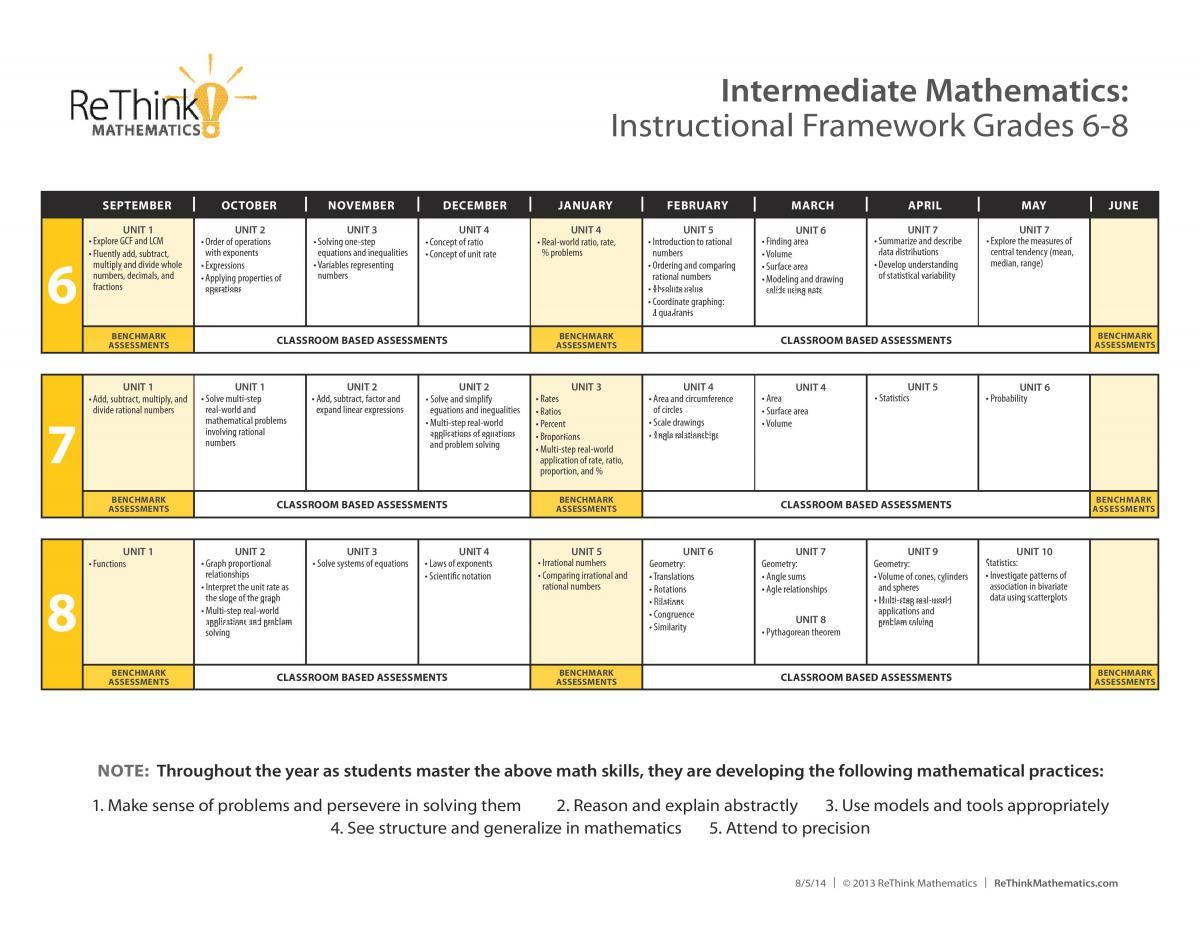 6-8 Instructional Framework